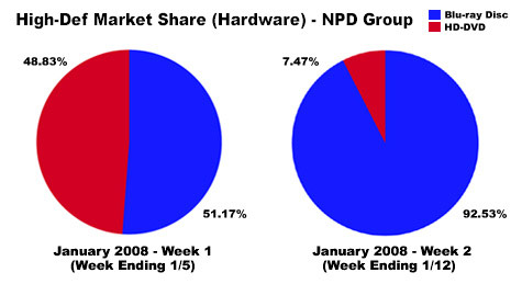 HD player market share before and after Warner's announcement